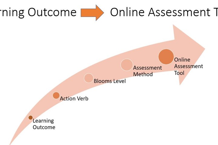 infographic showing journey from learning outcome to online assessment tool