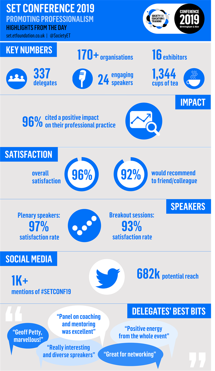 Infographic: Highlights from the SET Conference 2019
