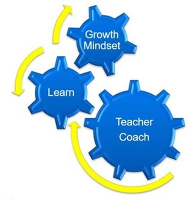 Growth Mindset, Learn, Teacher Coach